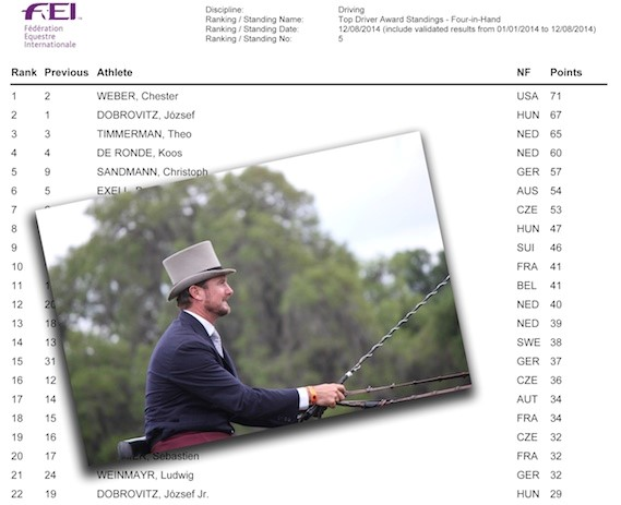 Chester Weber Drives Towards Normandy Ranked Number One In Four-in-Hand Driving in the FEI World Standings